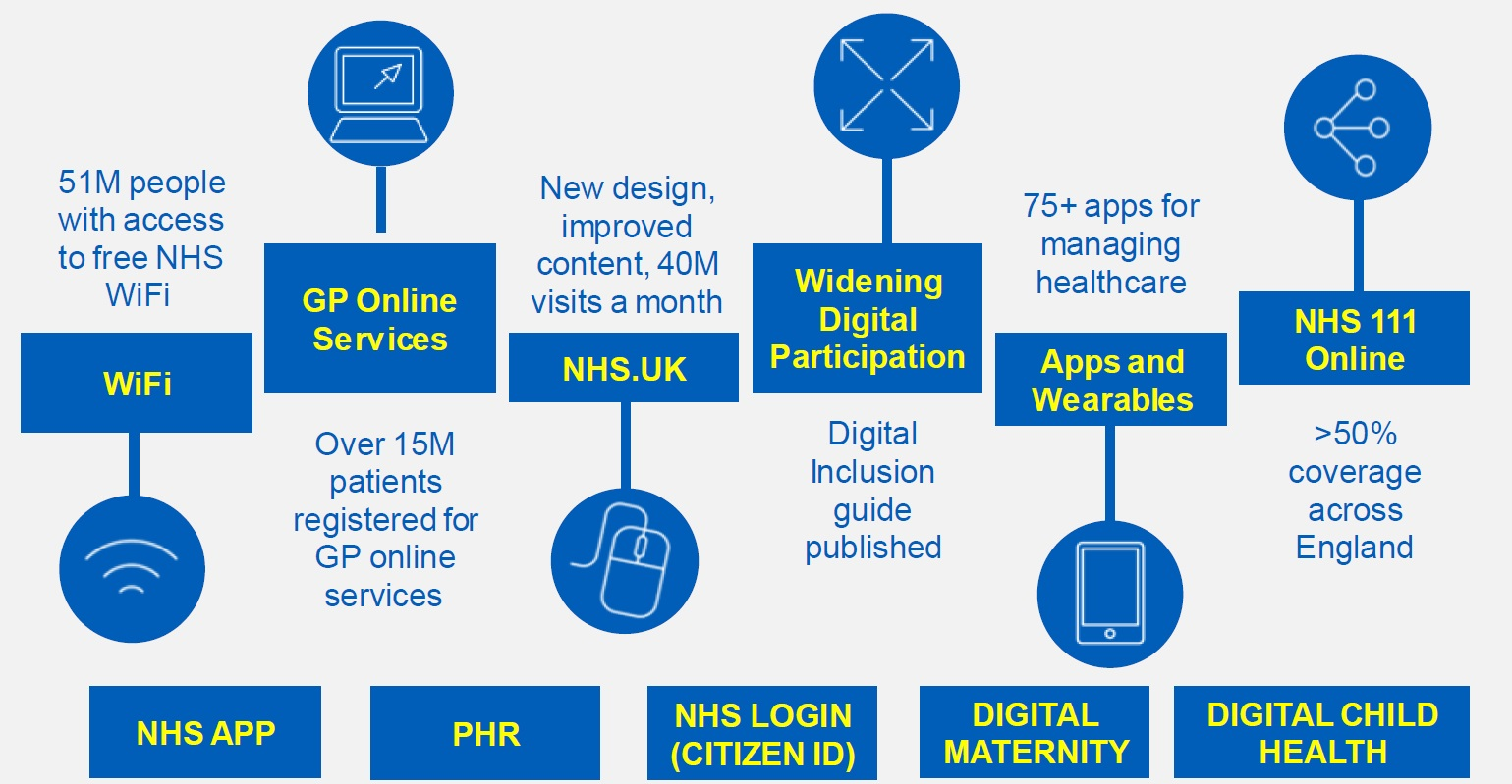 Digital Key Programmes